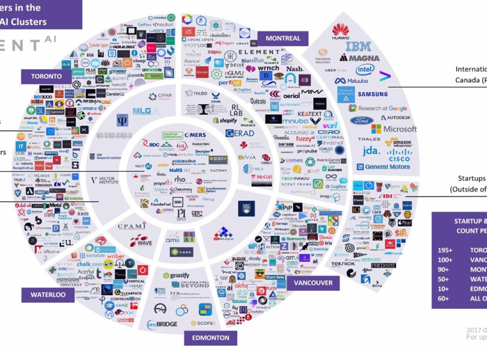 Ecosystem of AI picture - 1